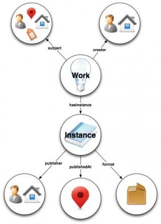 BIBFRAME InfoGraphic