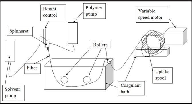 McAtee's diagram for the hollow fiber membrane spinning apparatus.
