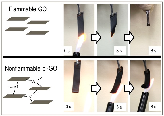 Non-Flammable Graphene Membrane Developed for Safe Mass Production