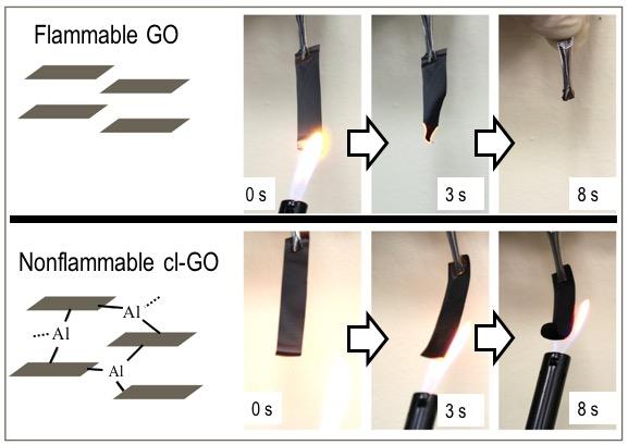 Non-Flammable Graphene Membrane Developed for Safe Mass Production