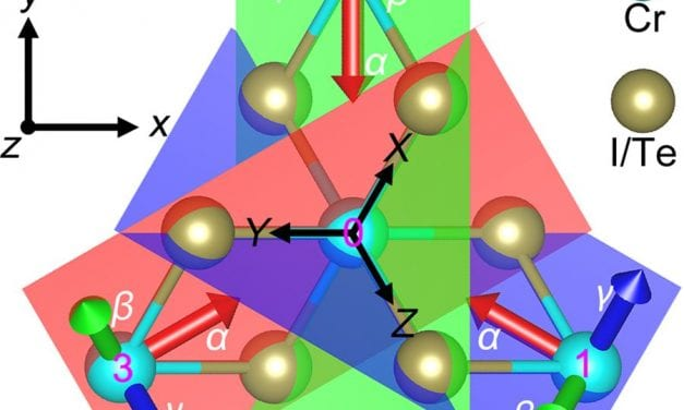 Exploring Two-Dimensional Magnetism