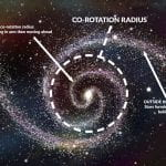 Research on Disk Galaxies Sheds Light on Movement of Stars