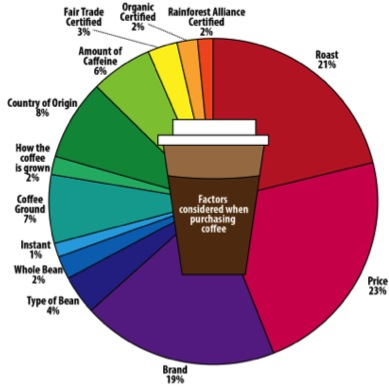 Coffee pie chart showing percentage of coffee purchased that is roast, instant, certified, etc.