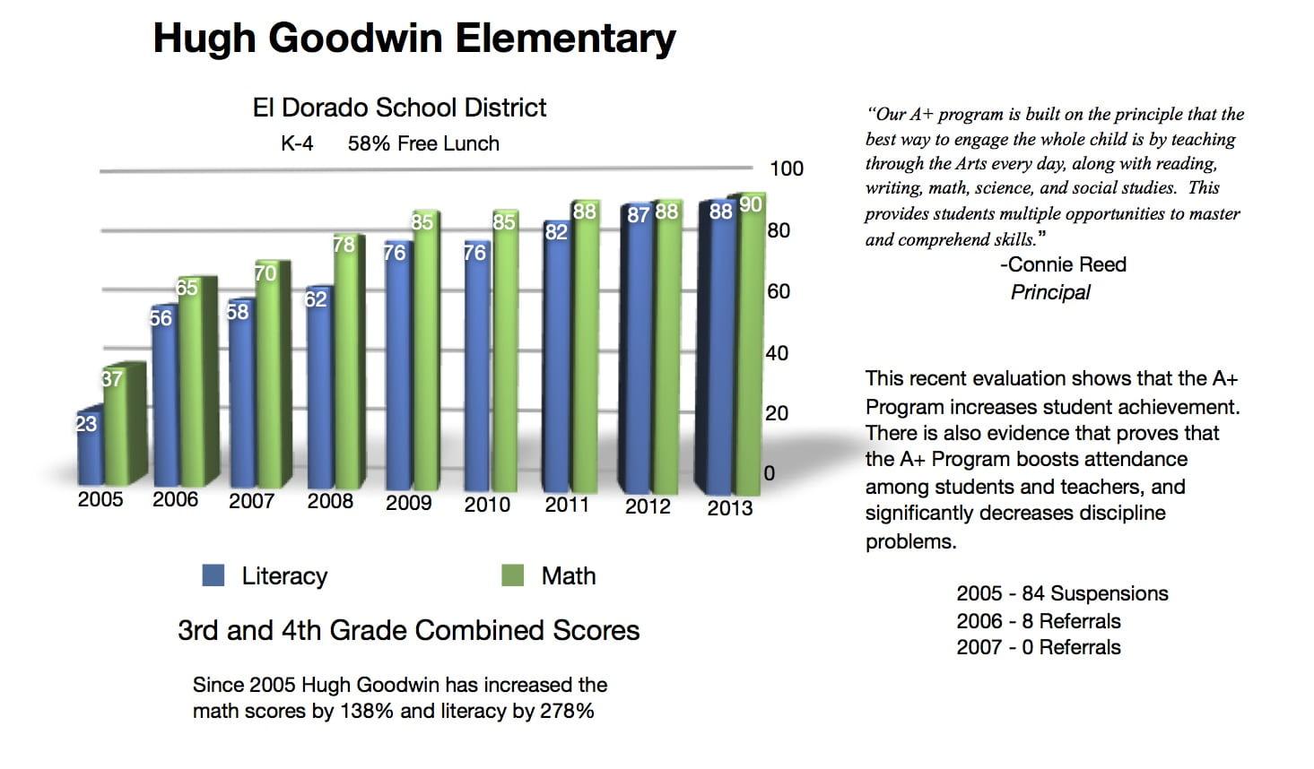 Chart on El Dorado's Hugh Goodwin Elementary School 2005-2007