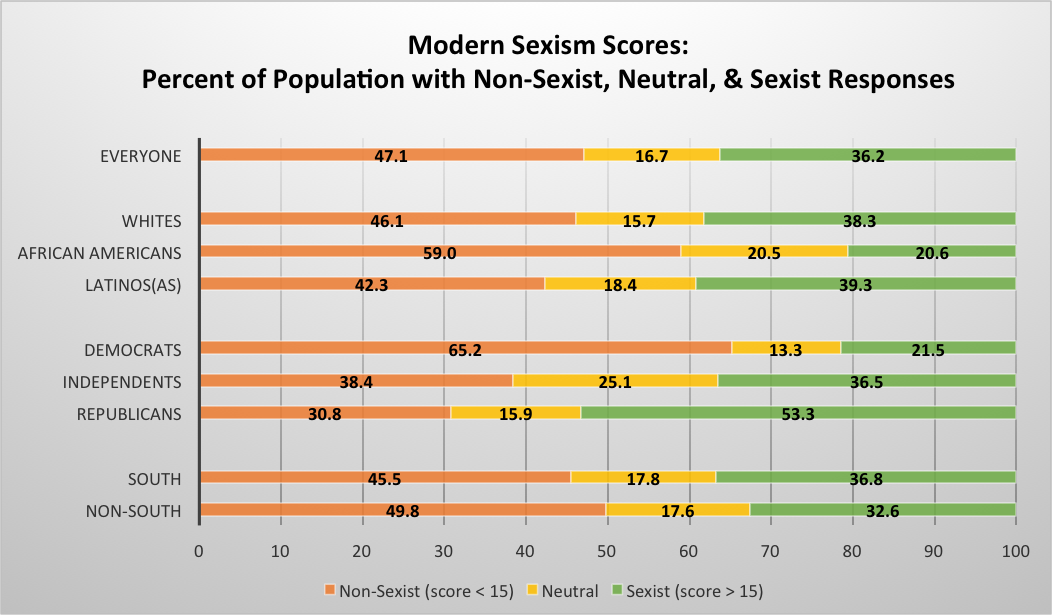 Chart of modern sexism scores by race, political affiliation, and region.