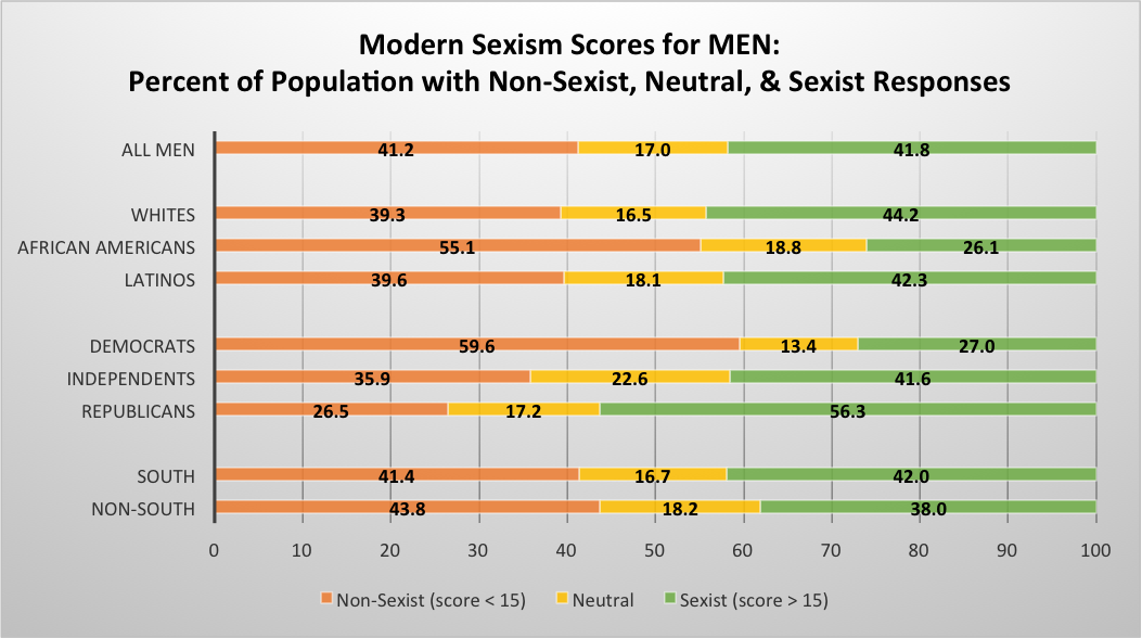 Chart of modern sexism scores for men.