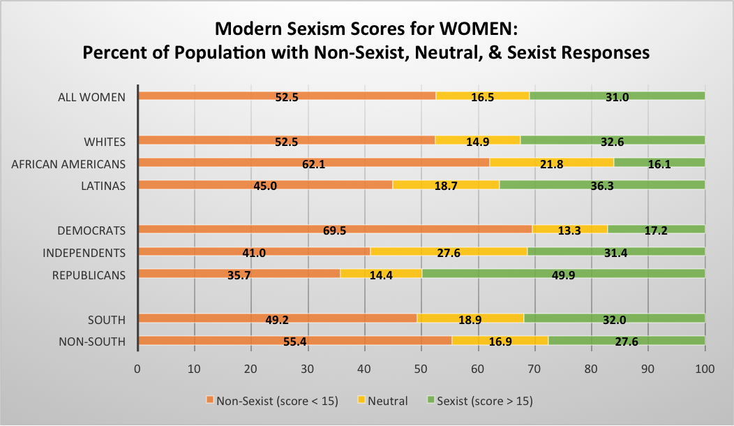 Chart of modern sexism scores for women.