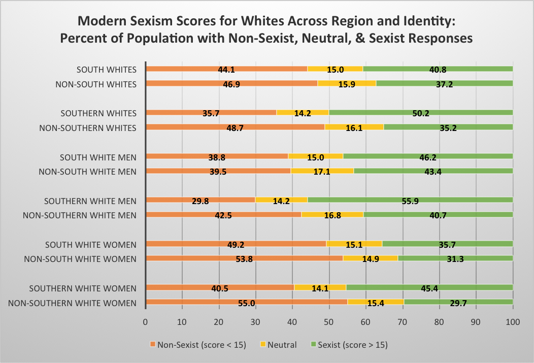 Chart of modern sexism scores for whites across region and identity.