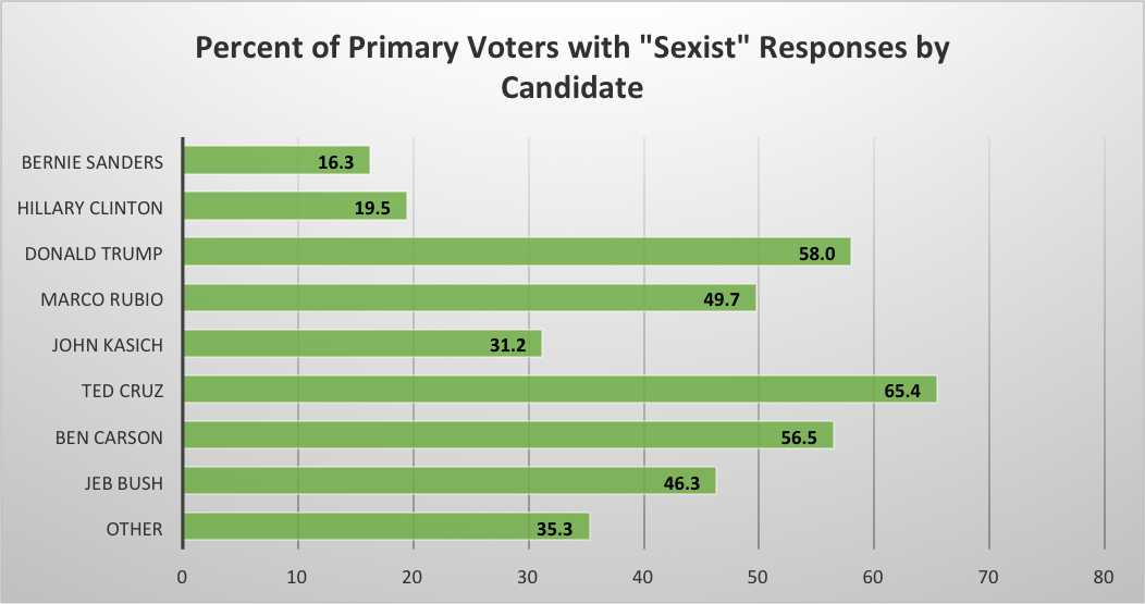 Chart of percent primary voters with sexist responses.