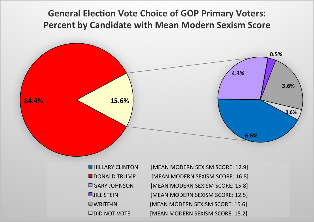 Chart of general election vote choice of GOP primary voters.