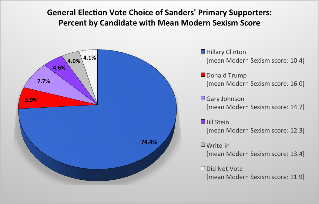 Chart of general election vote choice of Sanders' primary supporters.