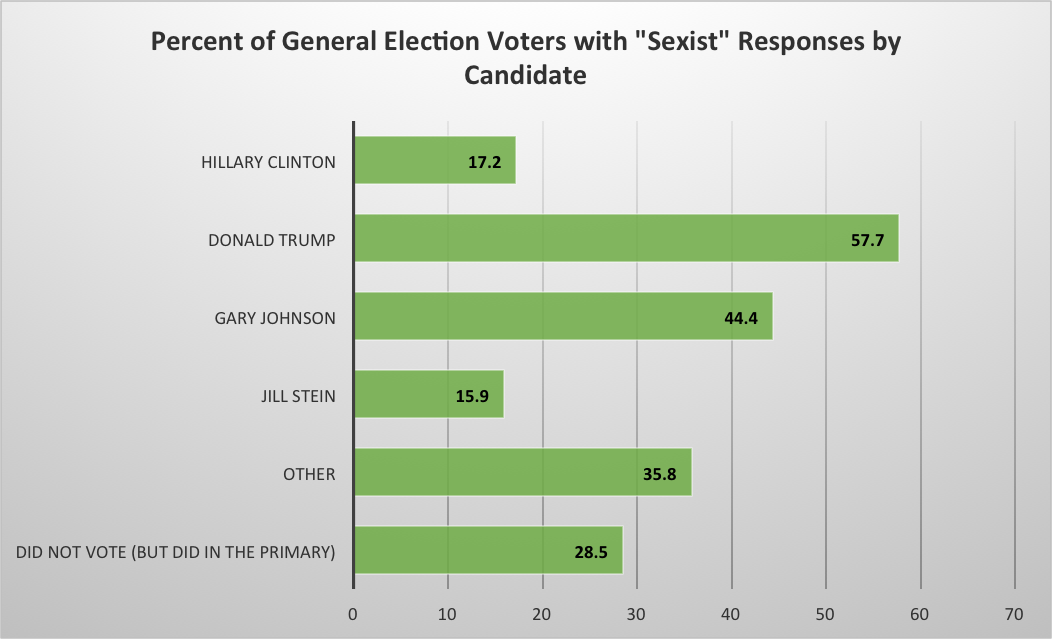 "Chart of percent of general election voters with ""sexist"" responses by candidate"