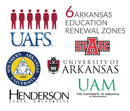 Arkanas has 6 Education Renewal Zones: UA-Fayetteville, Arkansas State University, UA-Fort Smith, UA-Monticello, Henderson State University and Southern Arkansas University.