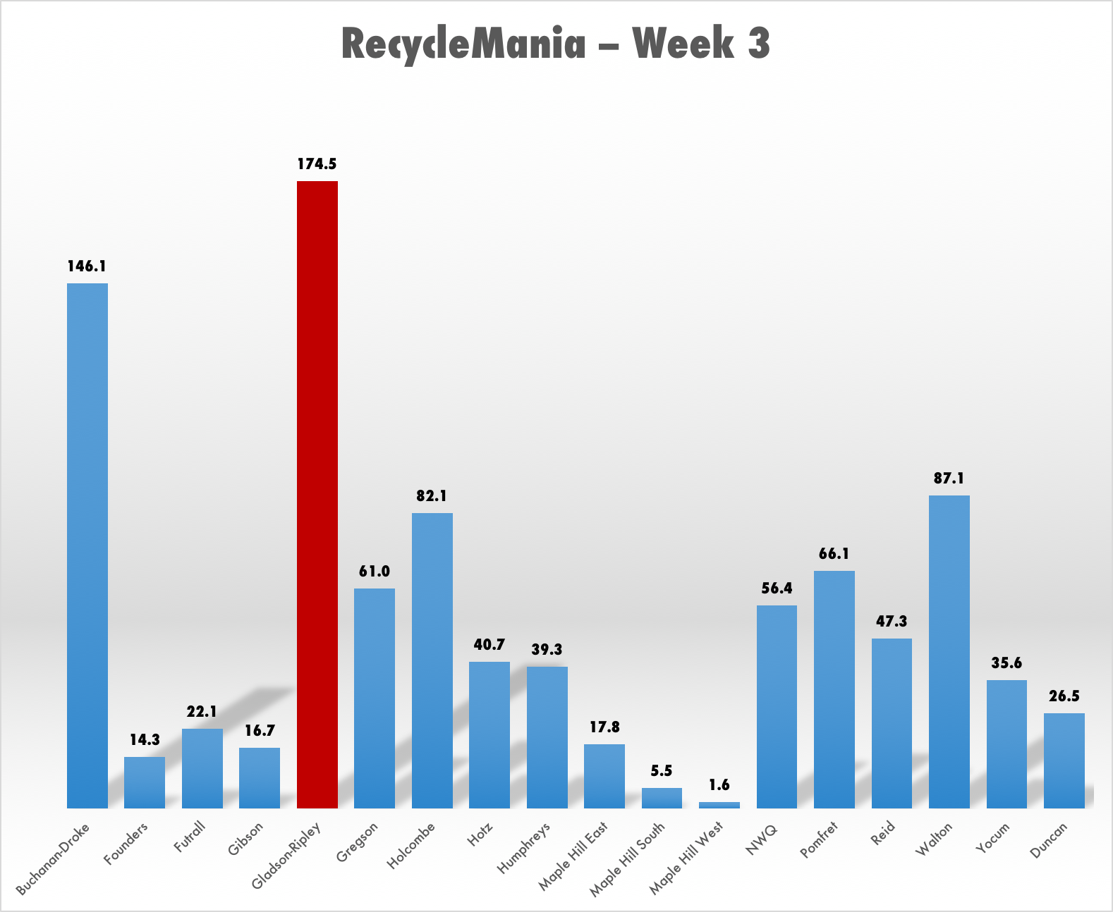 Gladson-Ripley and Buchanan-Droke Get Social  | RecycleMania Week 3