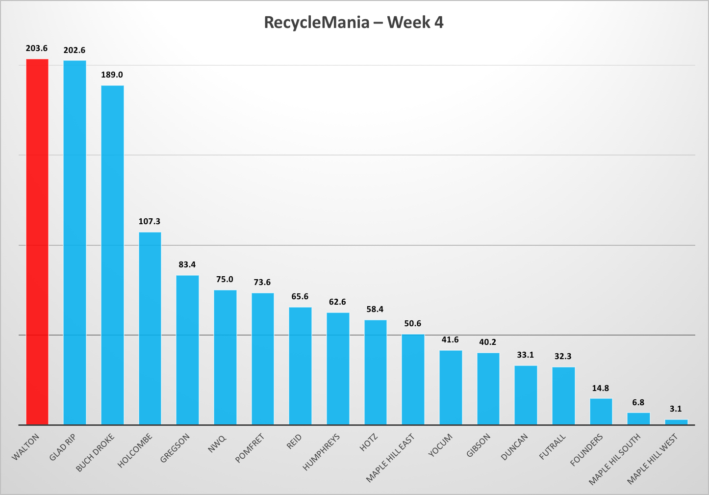 Walton Edges Out Gladson-Ripley for No. 1   RecycleMania Week 4