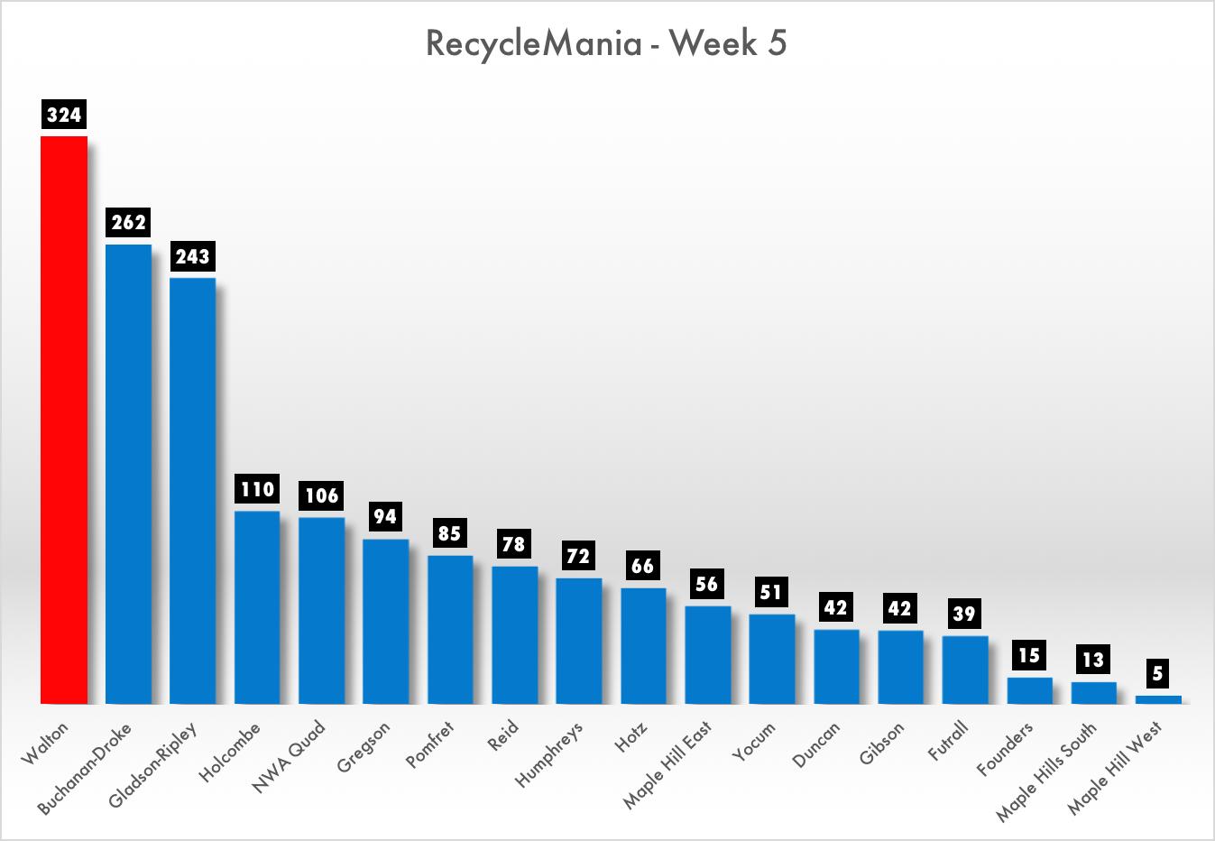 recyclemani-week5