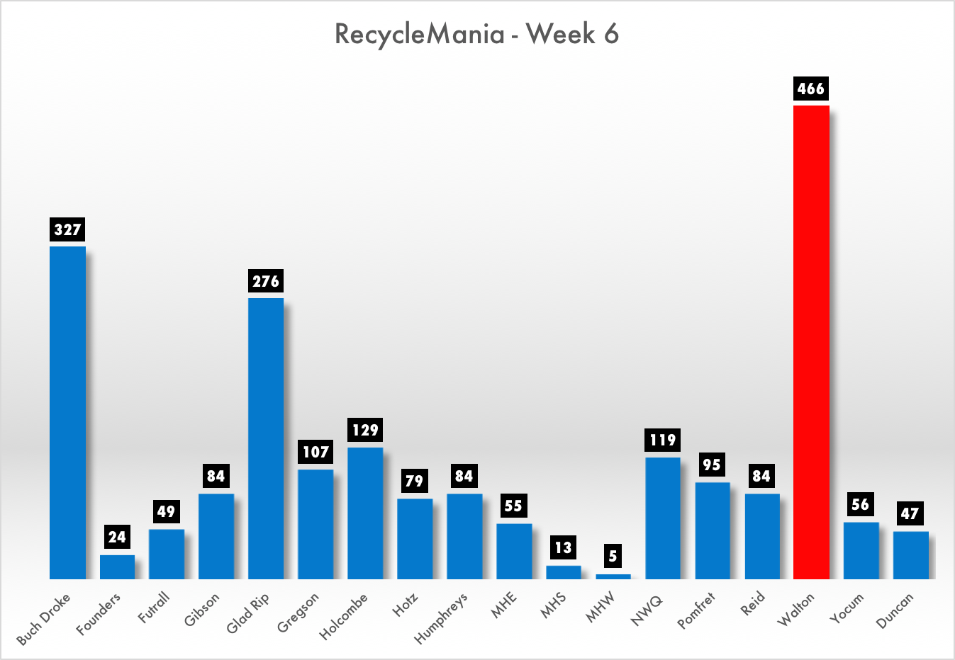 Walton Holds the Lead   RecycleMania Week 6