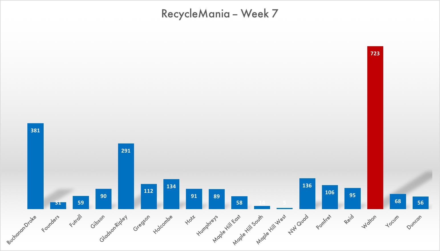 Way Ahead Walton   RecycleMania Week 7