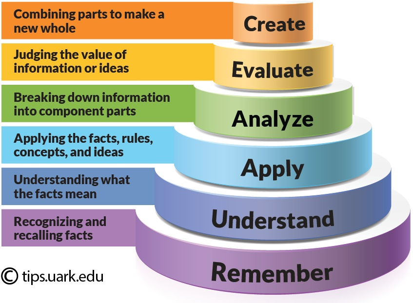 Bloom's Taxonomy cake style graphic