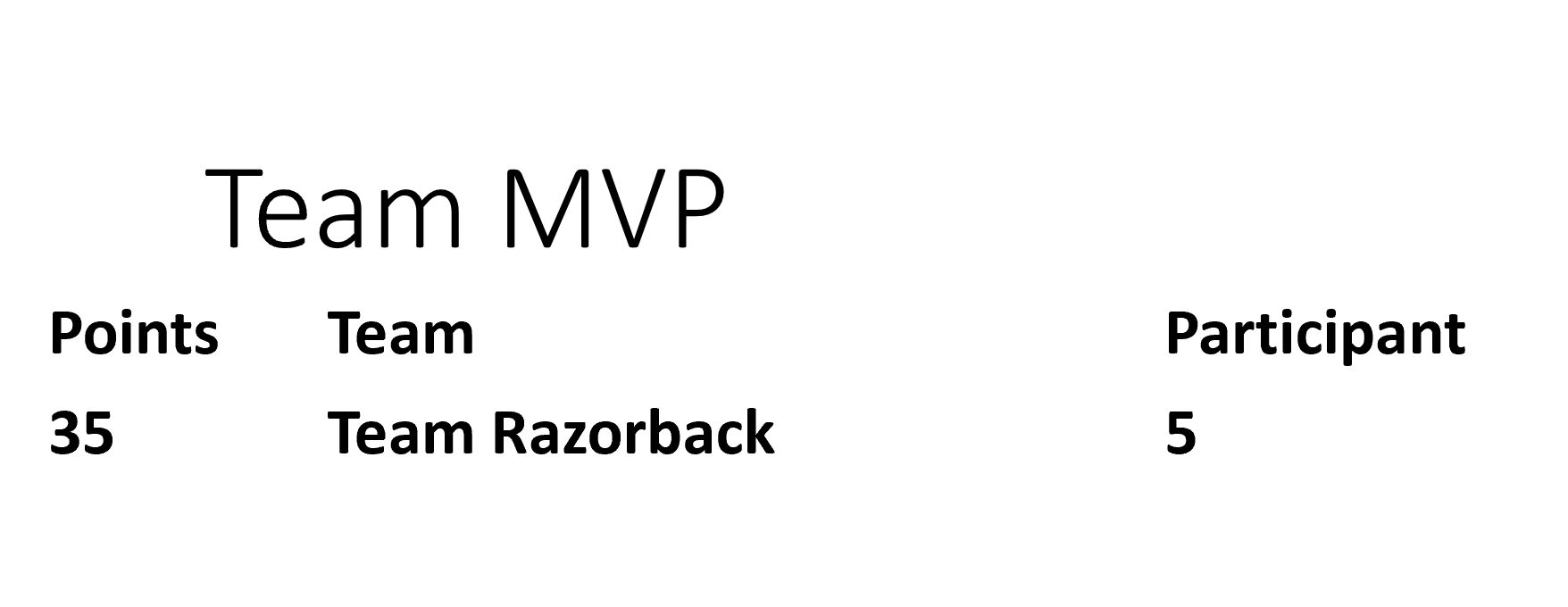 Example of the Team MVP Board
