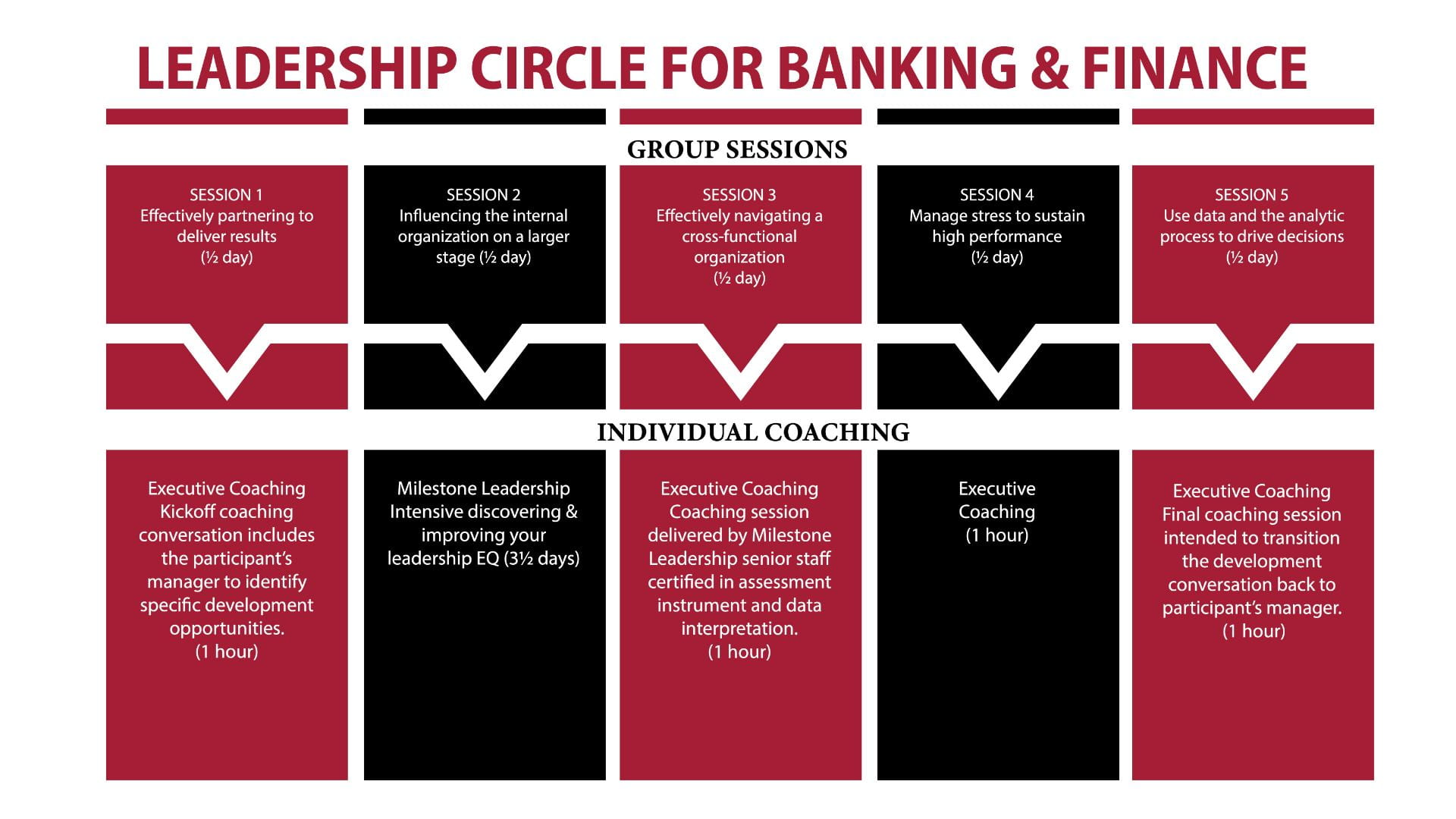 Finance_leadershipcircle_infographic