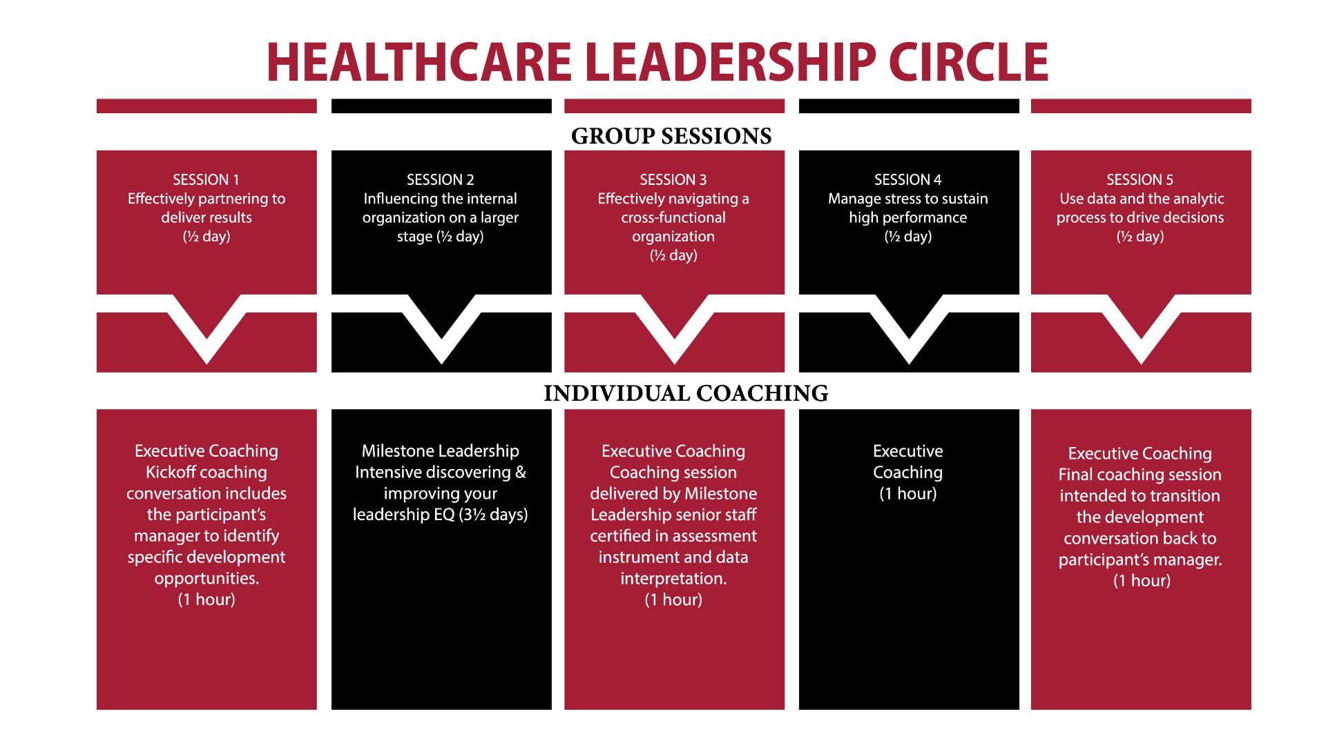 Healthcare_leadershipcircle_infographic (1)
