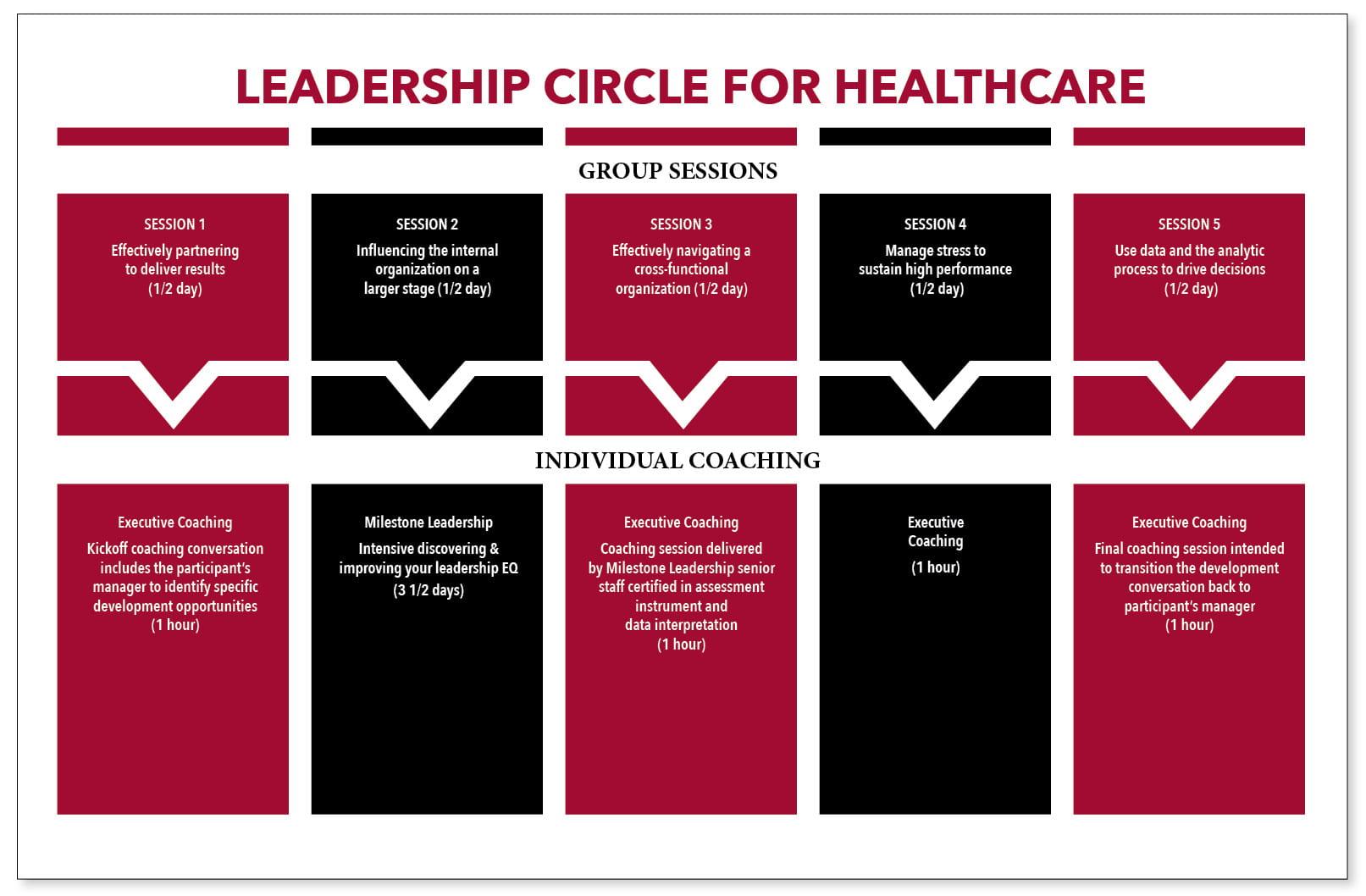 LeadershipCircleHealthcare_graphic