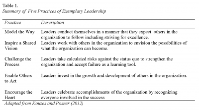 Table 1. Summary of Five Practices of Exemplary Leadership, Cooney and Borland