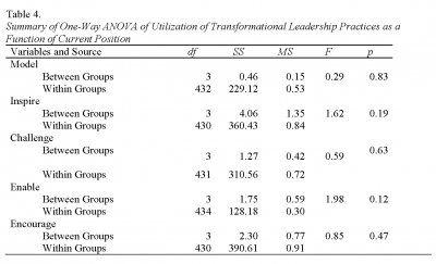 Table 4. Summary of One-Way ANOVA of Utilization of Transformational Leadership Practices as a Function of Current Position, Cooney and Borland