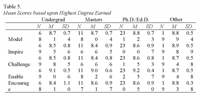 Table 5. Mean Scores based upon Highest Degree Earned, Cooney and Borland