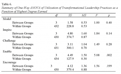 Table 6. Summary of One-Way ANOVA of Utilization of Transformational Leadership Practices as a Function of Highest Degree Earned, Cooney and Borland