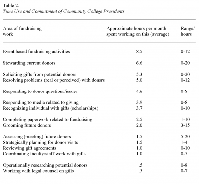 Table 2. Time Use and Commitment of Community College Presidents, Cooney and Borland