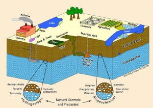 A conceptual diagram for modeling a contaminated soil and groundwater site. Source: US Department of Energy