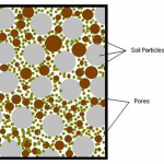 Porosity Diagram. Source Michigan Dept of Environmental Quality