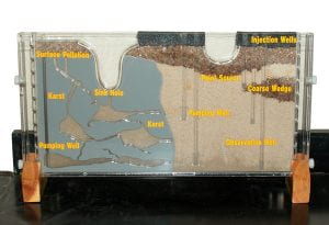 A physical model of an aquifer. Source University of Nebraska-Lincoln