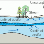 Aquifer Types. Source - USGS
