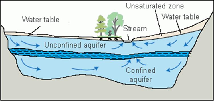 Aquifer Types. Source - USGS