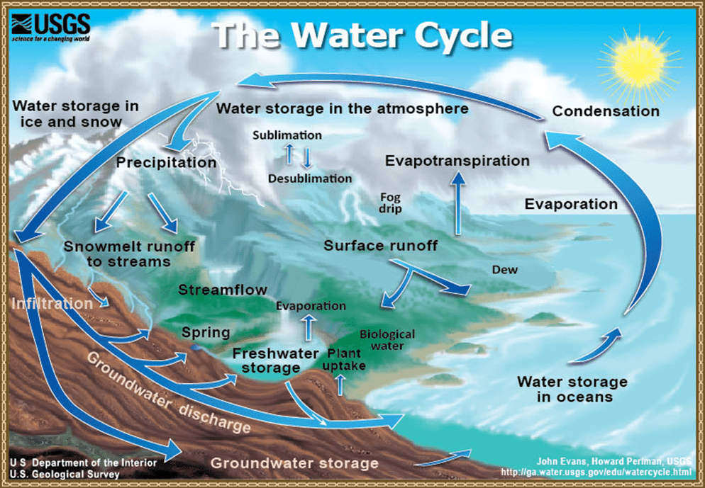 The Water Cycle. Source USGS