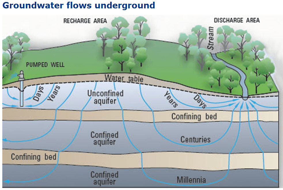 Groundwater Flows. Source - USGS