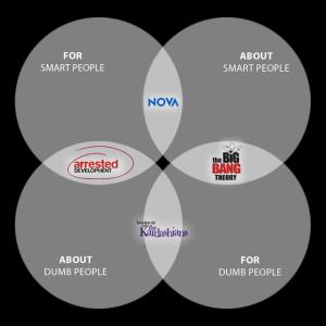 venn diagram of tv shows