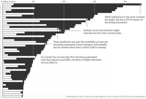 graph of job automation chances