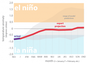 Figure 4. Forecasts of sea surface temperatures anomalies for the Nino 3.4 Region as of February 19, 2018.