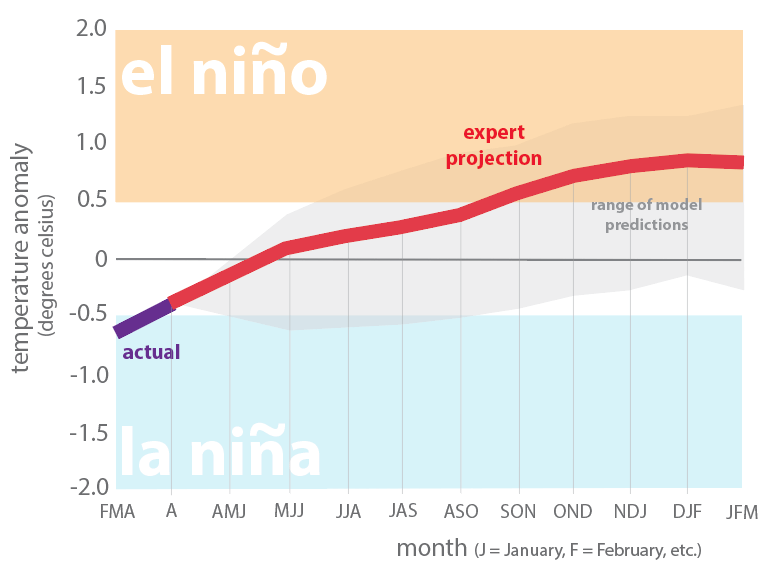 Figure 7. Forecasts of sea surface temperatures anomalies for the Nino 3.4 Region as of April 19, 2018. Modified from source.