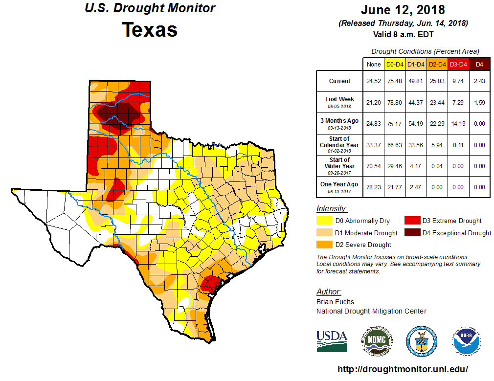 Drought conditions in Texas according to the U.S. Drought Monitor