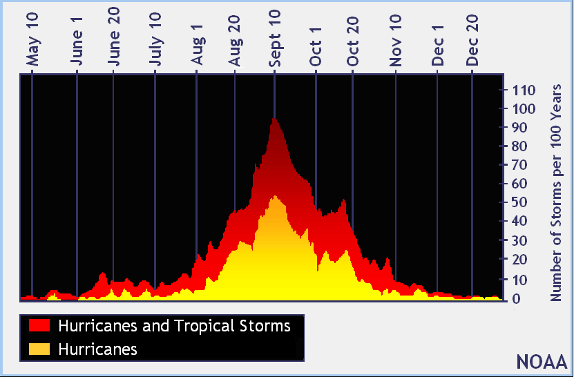 Figure 1: Frequency of tropical storms (source).
