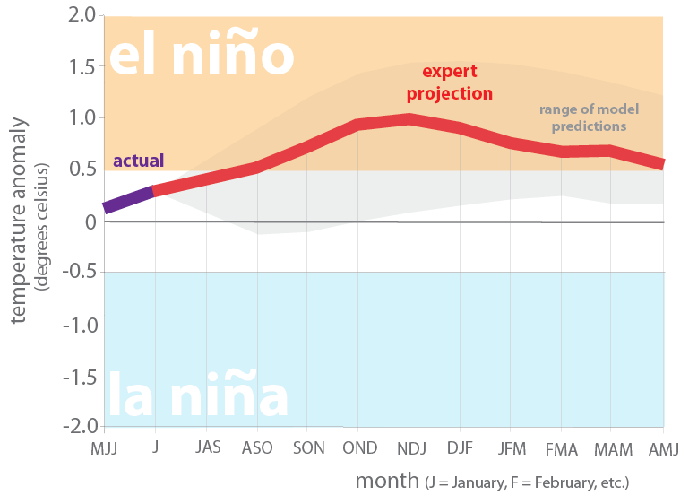 Figure 7. Forecasts of sea surface temperatures anomalies for the Niño 3.4 Region as of August 20, 2018 [modified from source].
