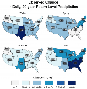 Observed changes in the 20-year return value of the seasonal daily precipitation totals for the contiguous United States over the period 1948 to 2015 using data from the Global Historical Climatology Network (GHCN) dataset.