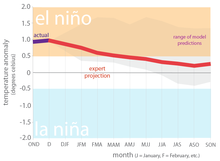 Figure 6. Forecasts of sea surface temperature anomalies for the Niño 3.4 Region as of January 19, 2019 (modified from source).