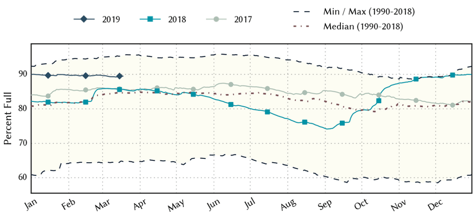 Figure 5a: Statewide reservoir storage since 2017 compared to statistics (median, min, and max) for statewide storage since 1990 (source).