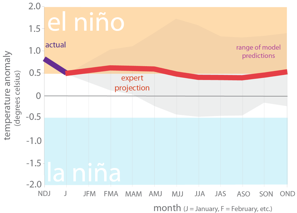 Figure 6. Forecasts of sea surface temperature anomalies for the Niño 3.4 Region as of February 19, 2019 (modified from source).